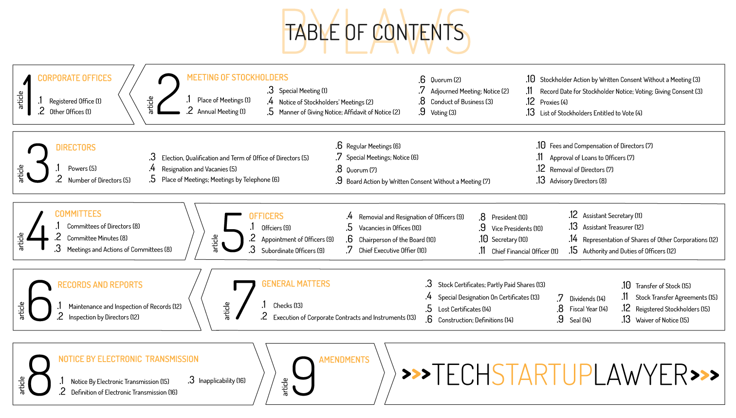 Incorporating a Technology Startup- Bylaws